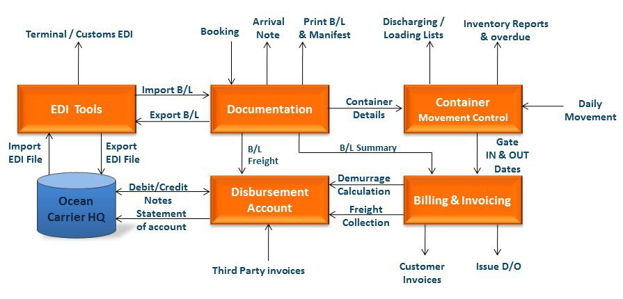 Shipping System Component